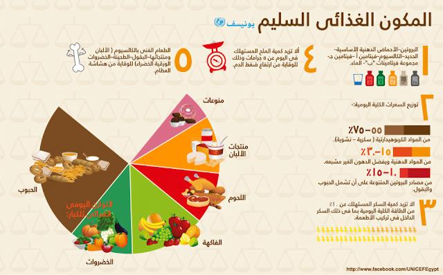 التغذية السليمة و نسب العناصر المختلفة في الأغذية