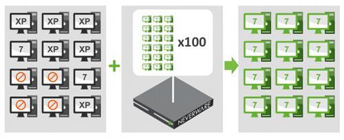 Neverware Juicebox  تقنية جديدة لإحياء ملايين الأجهزة ذات الإمكانات المتواضعة !
