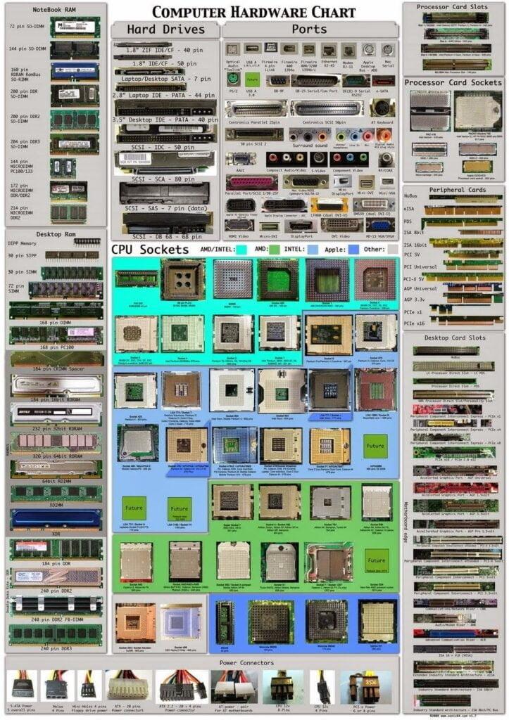 إنفوجرافيك : جميع منافذ عتاد الكمبيوتر ووظائفها 1