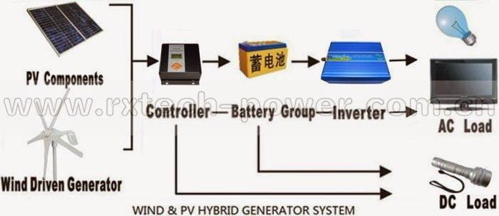 نظام لتوليد الكهرباء للمنازل