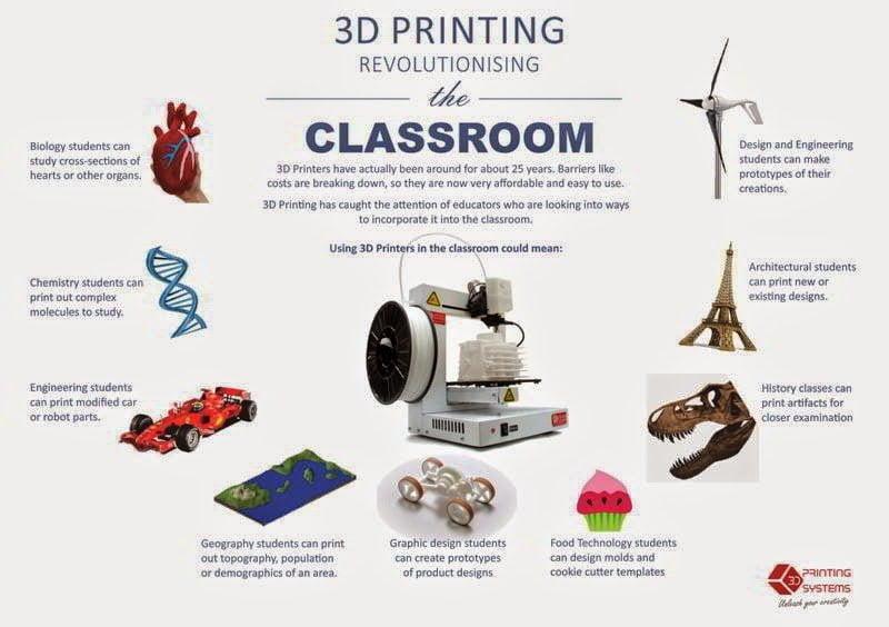 ثورة الطباعة ثلاثية الأبعاد : اصنع أي شيء بكبسة زر - ملف كامل 6