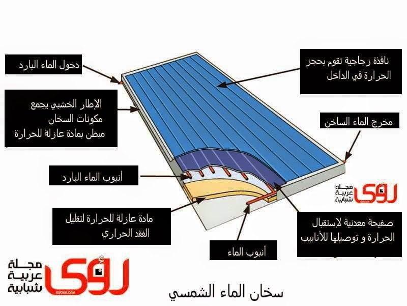 اصنعها بنفسك : اصنع بنفسك سخان شمسي بسيط للماء 2