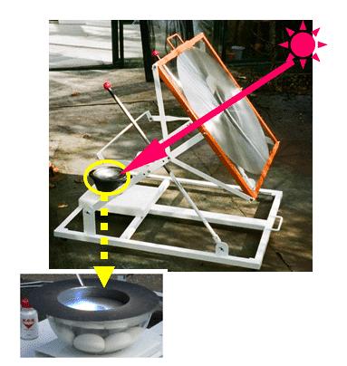 الطباخ الشمسي : أفران شمسية من أبسط الخامات !! 13