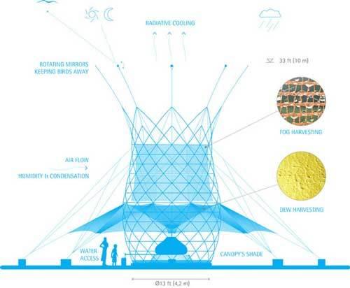 بدون كهرباء : أبراج خيرزان يمكنها استخلاص الماء من الهواء ! 7