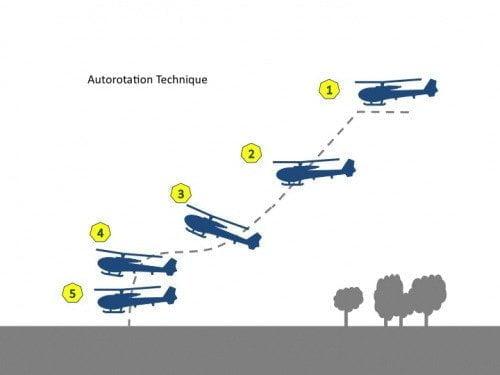 هل تسقط المروحية إذا تعطل محركها خلال الطيران ؟! 2