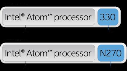 ماذا يعني رقم معالج الكمبيوتر أو اللابتوب ؟ 3