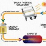 معامل طاقة شمسية عائمة 5